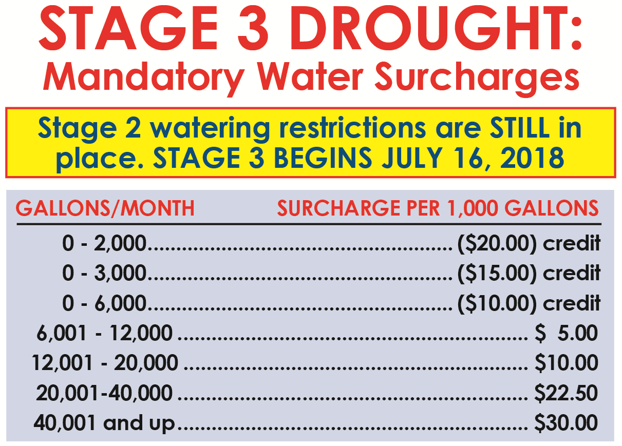 Stage 3 Drought Surcharges